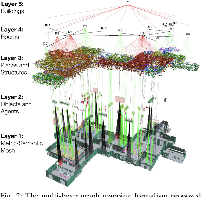 Figure 2 for On the Potential of Smarter Multi-layer Maps