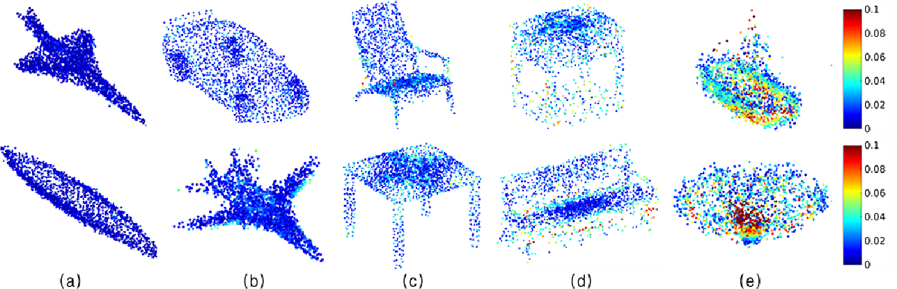 Figure 4 for Data-driven Upsampling of Point Clouds