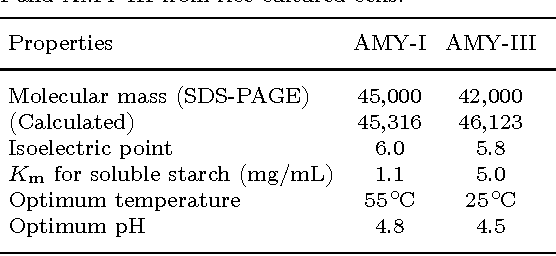 Table 1. Some properties of α-amylase isozymes AMYI and AMY-III from rice cultured cells.
