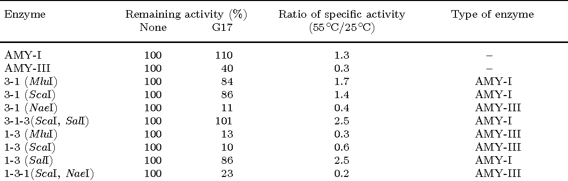 Table 3. Effects of maltooligosaccharides and temperature dependency on the activity of chimeric α-amylases expressed in E. coli.