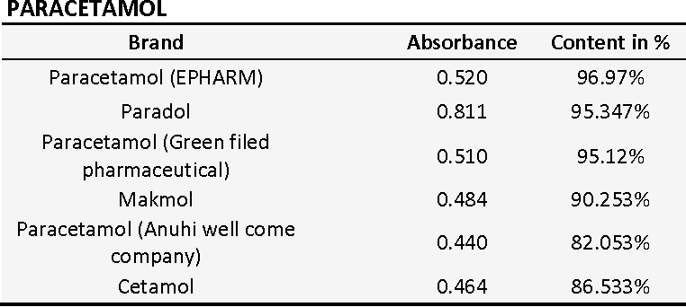 Table 4 from COMPARATIVE QUALITY EVALUATION OF PARACETAMOL TABLET