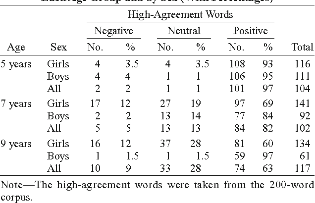 Table 3 From Childrens Emotional Norms For 600 French Words