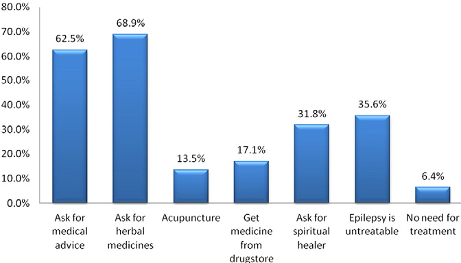 Fig. 4. Suggestions from participants to friends with epilepsy or relatives.
