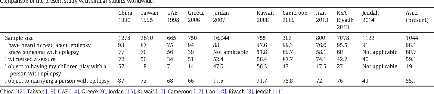Table 3 Comparison of the present study with similar studies worldwide.