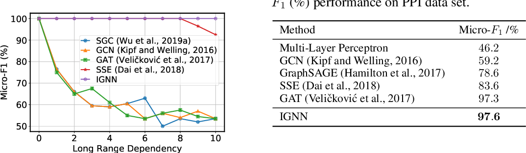 Figure 1 for Implicit Graph Neural Networks