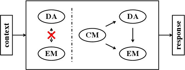 Figure 1 for CoMAE: A Multi-factor Hierarchical Framework for Empathetic Response Generation
