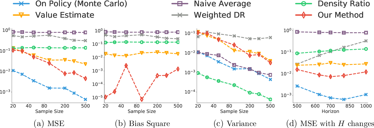 Figure 3 for Doubly Robust Bias Reduction in Infinite Horizon Off-Policy Estimation