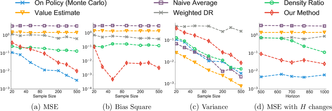 Figure 2 for Doubly Robust Bias Reduction in Infinite Horizon Off-Policy Estimation