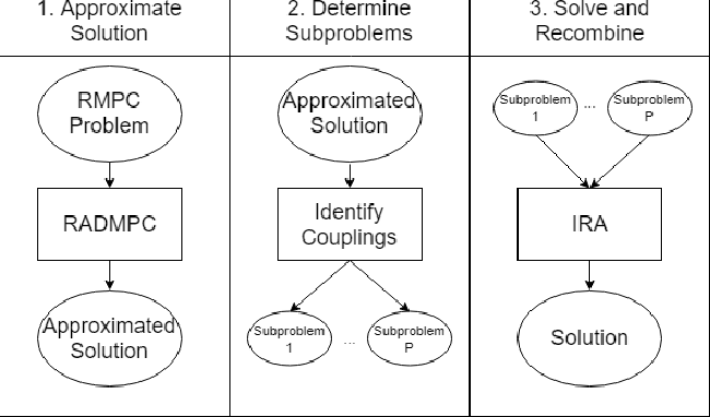 Figure 1 for RADMPC: A Fast Decentralized Approach for Chance-Constrained Multi-Vehicle Path-Planning