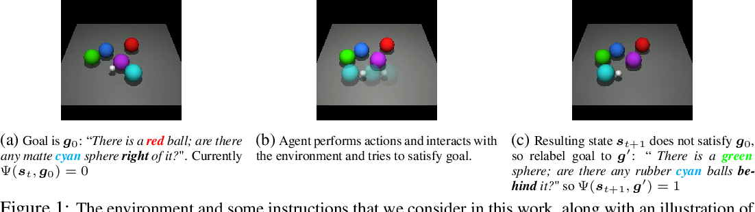Figure 1 for Language as an Abstraction for Hierarchical Deep Reinforcement Learning