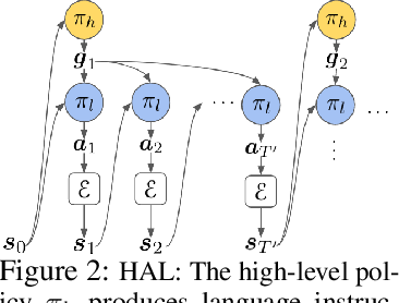 Figure 3 for Language as an Abstraction for Hierarchical Deep Reinforcement Learning