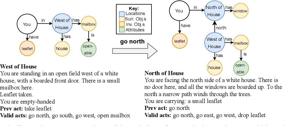 Figure 1 for Learning Knowledge Graph-based World Models of Textual Environments