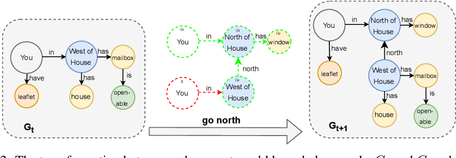 Figure 3 for Learning Knowledge Graph-based World Models of Textual Environments