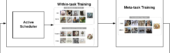 Figure 1 for A Markov Decision Process Approach to Active Meta Learning