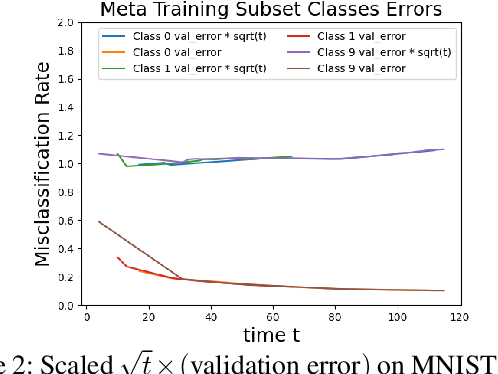 Figure 3 for A Markov Decision Process Approach to Active Meta Learning