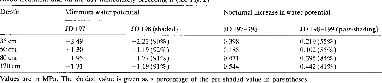 The Influence Of Shade And Clouds On Soil Water Potential The