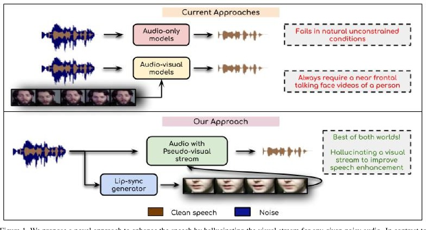 Figure 1 for Visual Speech Enhancement Without A Real Visual Stream