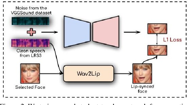 Figure 3 for Visual Speech Enhancement Without A Real Visual Stream