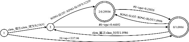 Figure 1 for Phrase-Level Class based Language Model for Mandarin Smart Speaker Query Recognition