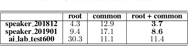 Figure 3 for Phrase-Level Class based Language Model for Mandarin Smart Speaker Query Recognition