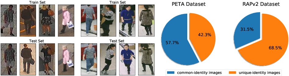 Figure 1 for Rethinking of Pedestrian Attribute Recognition: Realistic Datasets with Efficient Method