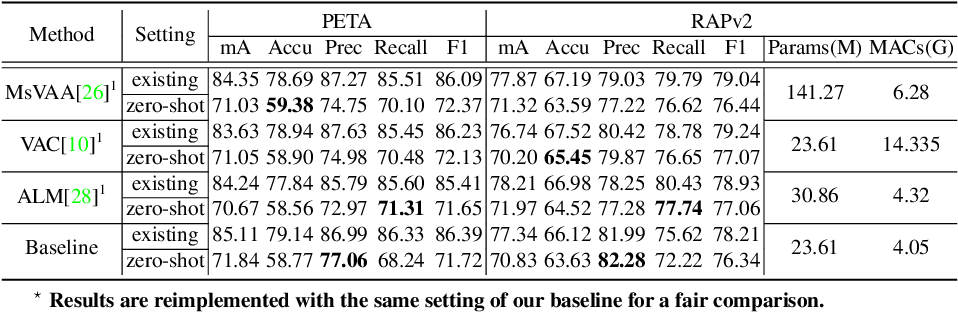 Figure 4 for Rethinking of Pedestrian Attribute Recognition: Realistic Datasets with Efficient Method