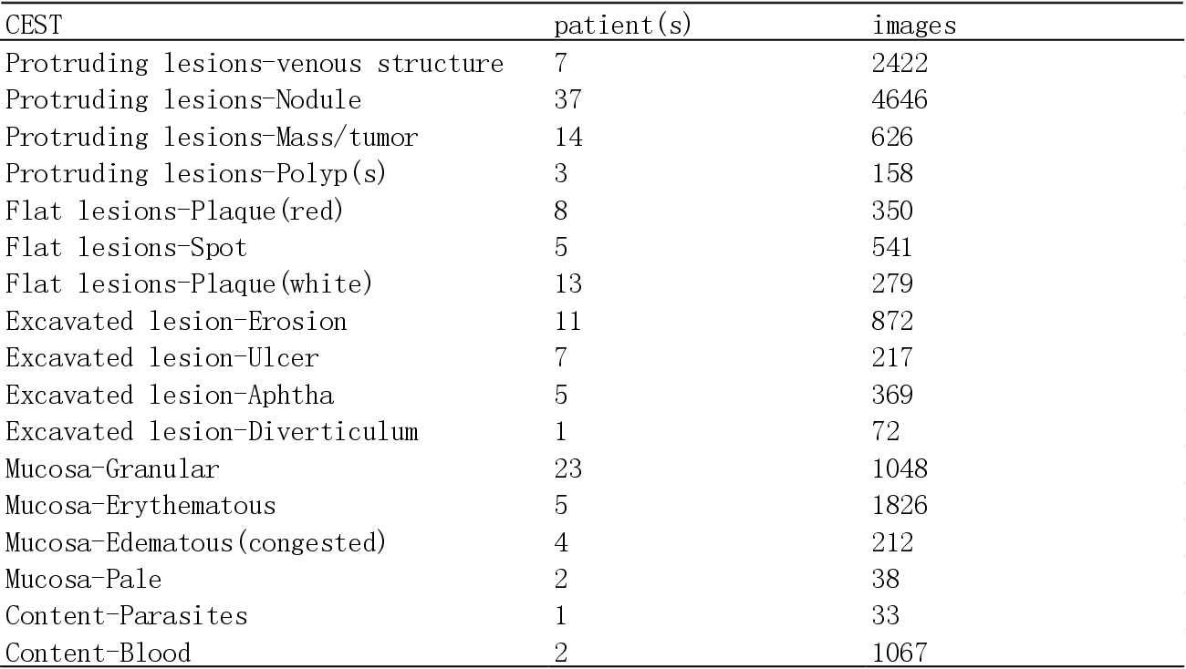 Figure 2 for Application of Structural Similarity Analysis of Visually Salient Areas and Hierarchical Clustering in the Screening of Similar Wireless Capsule Endoscopic Images