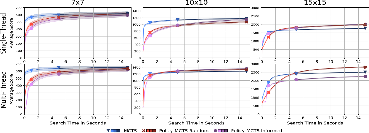 Figure 2 for Single-Agent Optimization Through Policy Iteration Using Monte-Carlo Tree Search