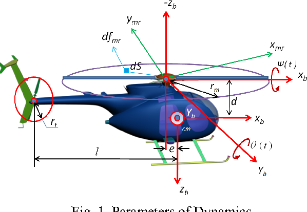 Figure 1 from Simulation of RC Helicopter based on dynamics of