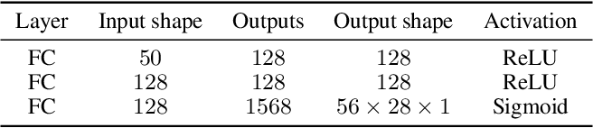 Figure 2 for Training Generative Adversarial Networks from Incomplete Observations using Factorised Discriminators
