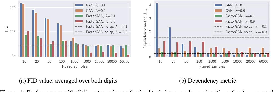 Figure 1 for Training Generative Adversarial Networks from Incomplete Observations using Factorised Discriminators