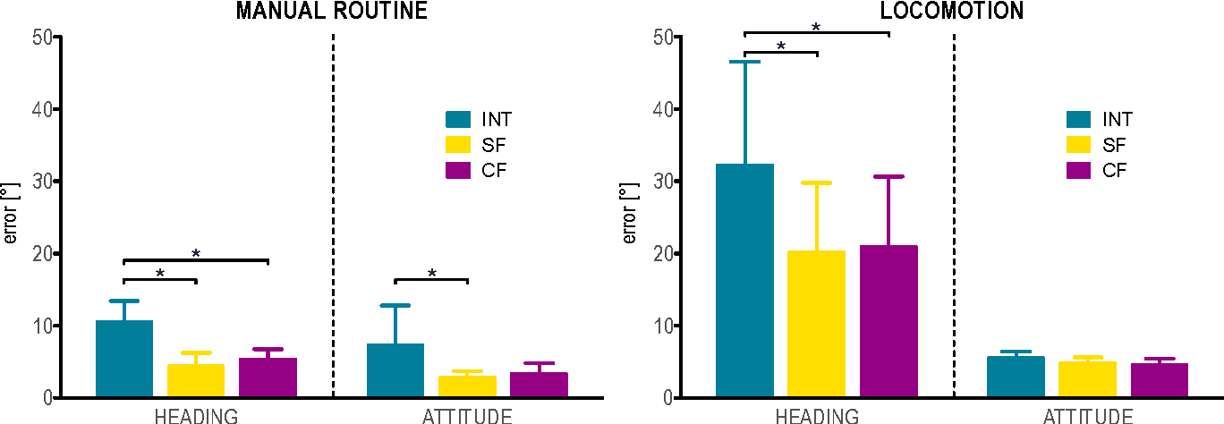 Figure 4. Heading and attitude errors (mean and one standard deviation) for the manual routine (on the left) and the locomotion (on the right) tasks. Significant differences among the INT, SF and CF methods are indicated with an asterisk.