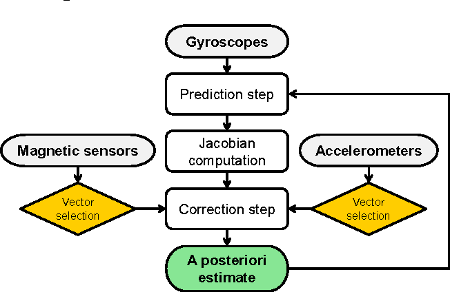Figure 2. Framework of the SF method.