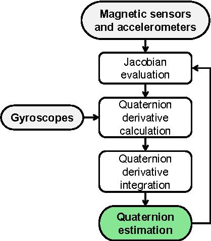 Figure 3. Framework of the CF method.