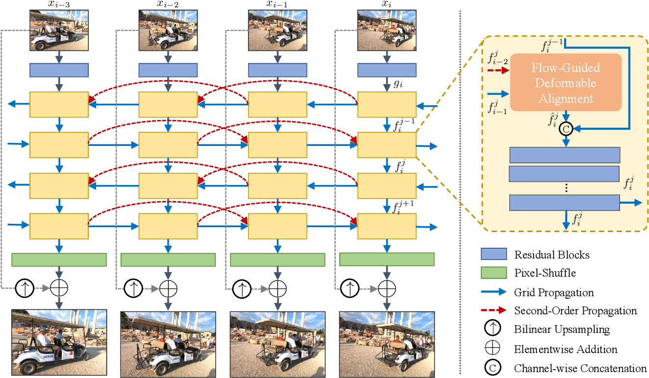 Figure 2 for BasicVSR++: Improving Video Super-Resolution with Enhanced Propagation and Alignment
