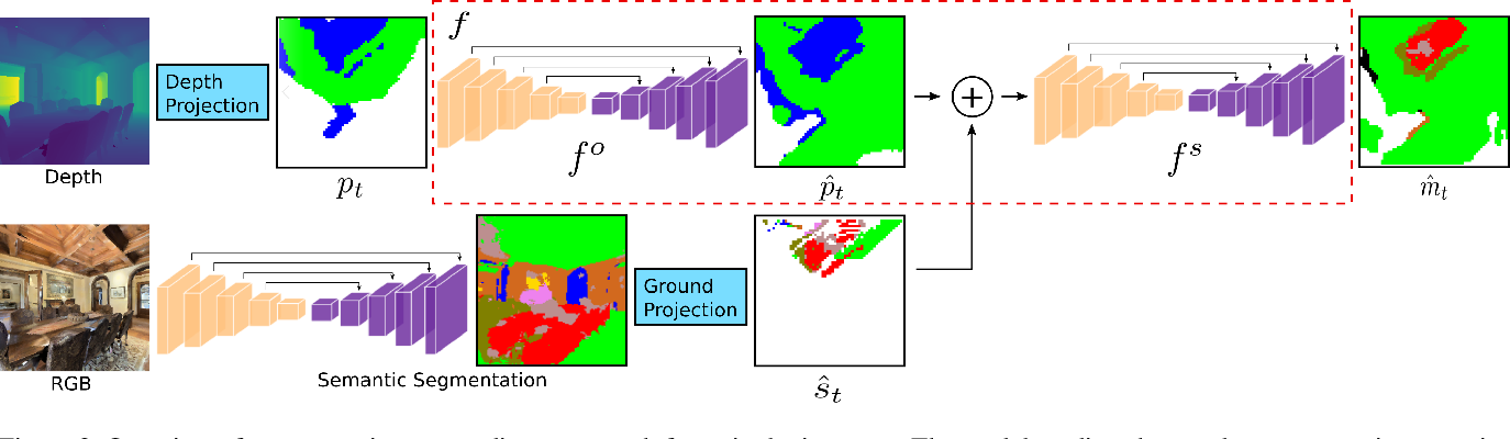 Figure 3 for Learning to Map for Active Semantic Goal Navigation