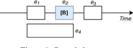 Figure 2 for NarrativeTime: Dense High-Speed Temporal Annotation on a Timeline