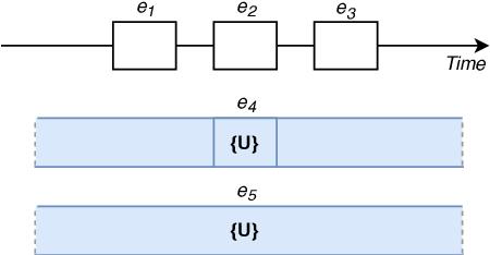 Figure 3 for NarrativeTime: Dense High-Speed Temporal Annotation on a Timeline
