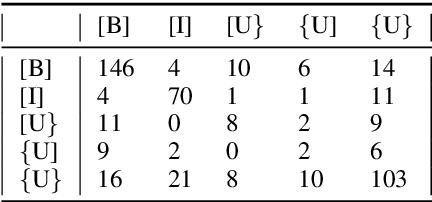 Figure 4 for NarrativeTime: Dense High-Speed Temporal Annotation on a Timeline