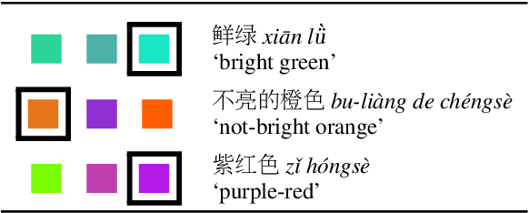 Figure 1 for Generating Bilingual Pragmatic Color References