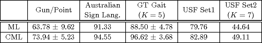 table 2.1