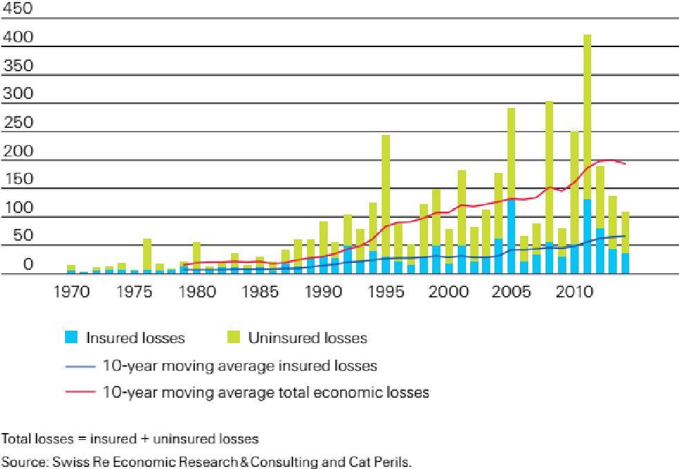 PDF] Evaluating Catastrophe Risk and CAT Bonds Pricing