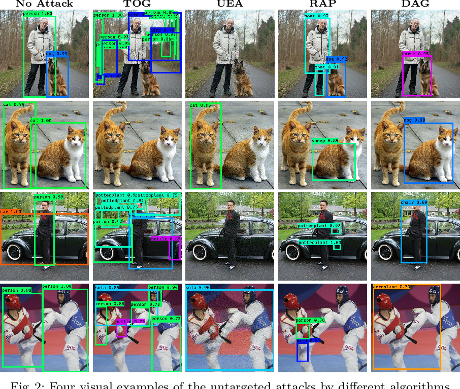 Figure 3 for Understanding Object Detection Through An Adversarial Lens