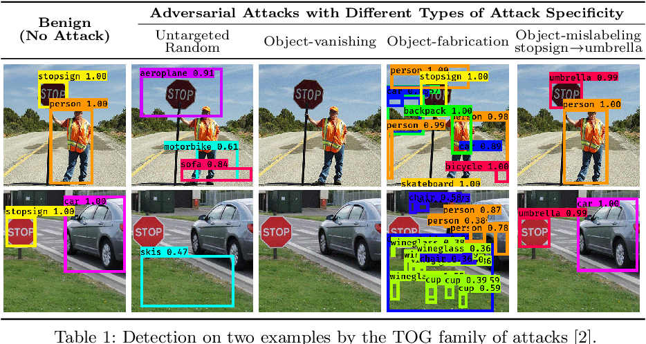 Figure 1 for Understanding Object Detection Through An Adversarial Lens