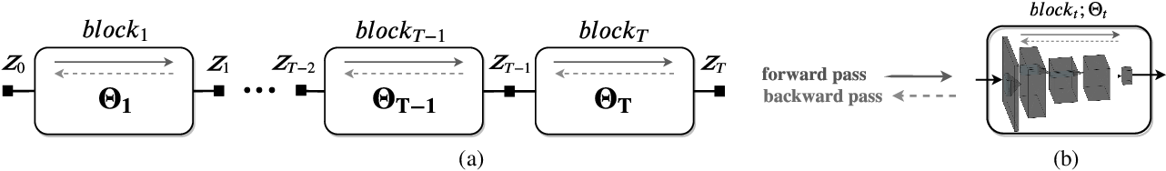 Figure 1 for Stochastic Block-ADMM for Training Deep Networks