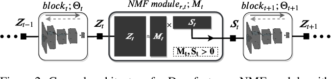 Figure 3 for Stochastic Block-ADMM for Training Deep Networks
