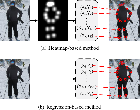 Figure 1 for TFPose: Direct Human Pose Estimation with Transformers