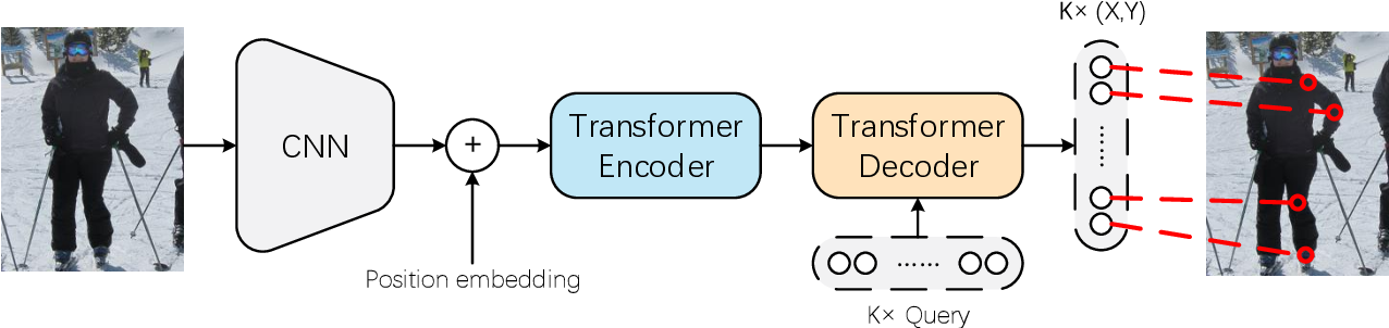 Figure 3 for TFPose: Direct Human Pose Estimation with Transformers