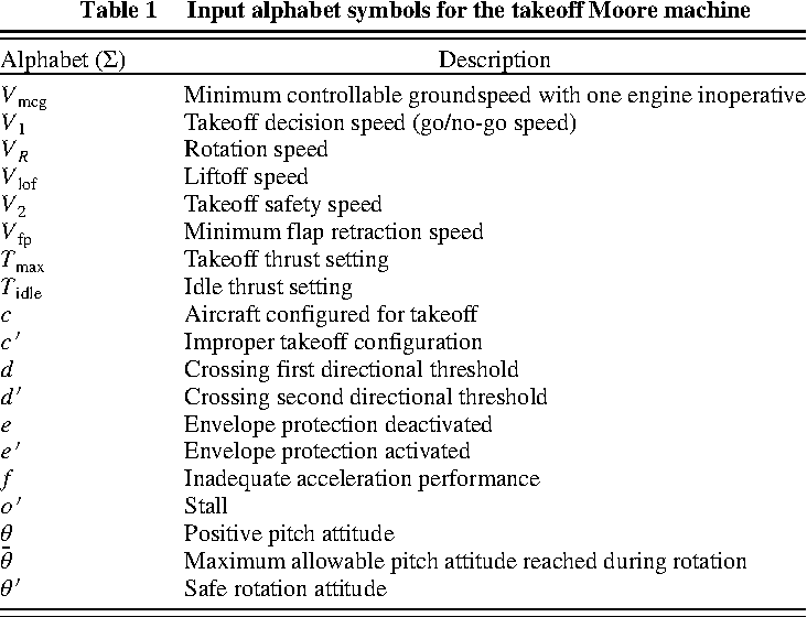 Flight Safety Assessment and Management for Takeoff Using