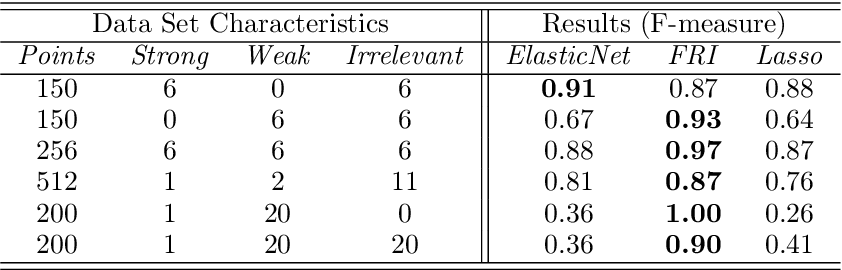 Figure 1 for Feature Relevance Bounds for Ordinal Regression